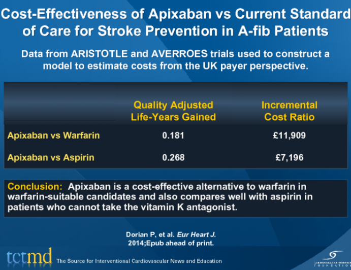Cost-Effectiveness of Apixaban vs Current Standard of Care for Stroke Prevention in A-fib Patients