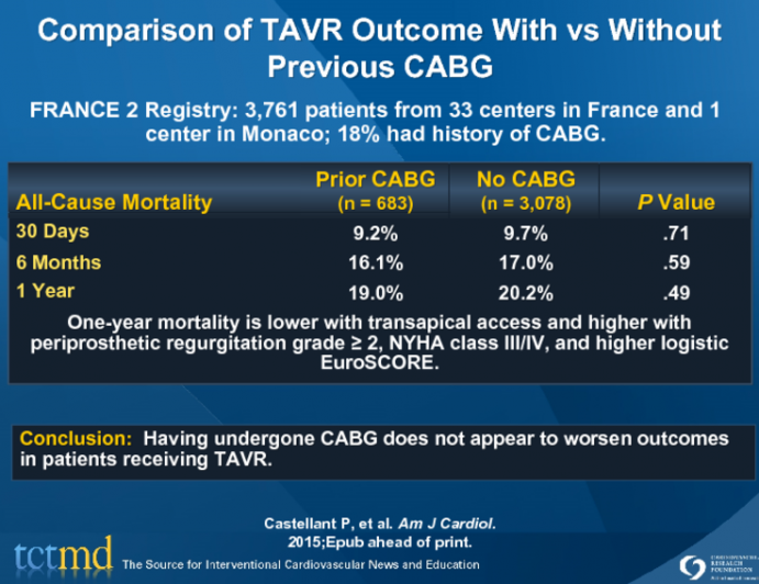 Comparison of TAVR Outcome With vs Without Previous CABG