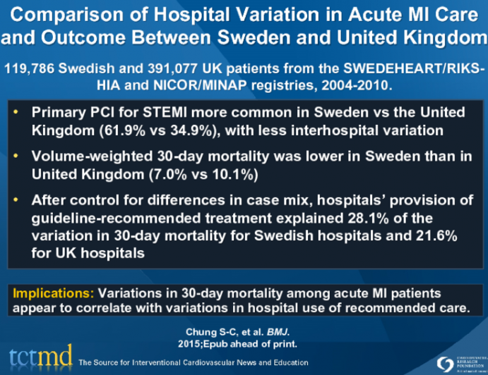 Comparison of Hospital Variation in Acute MI Care and Outcome Between Sweden and United Kingdom