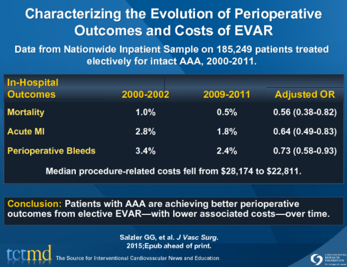 Characterizing the Evolution of Perioperative Outcomes and Costs of EVAR