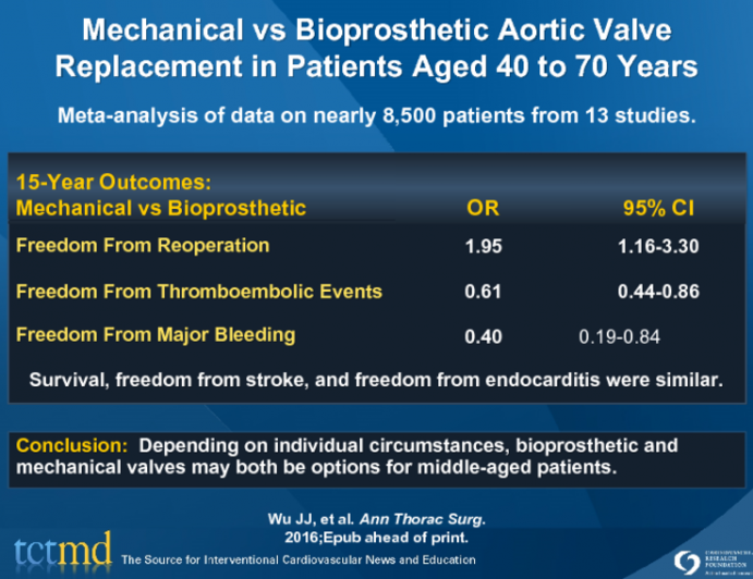 Mechanical vs Bioprosthetic Aortic Valve Replacement in Patients Aged 40 to 70 Years