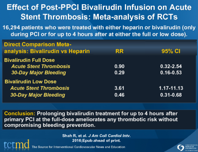 Effect of Post-PPCI Bivalirudin Infusion on Acute Stent Thrombosis: Meta-analysis of RCTs