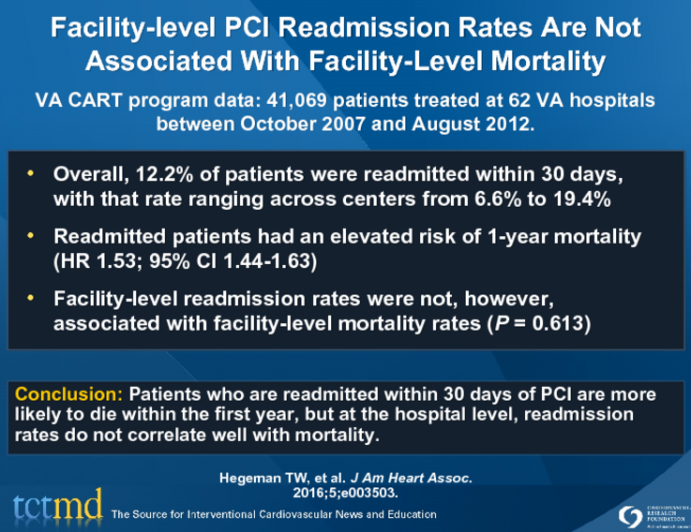Facility-level PCI Readmission Rates Are Not Associated With Facility-Level Mortality