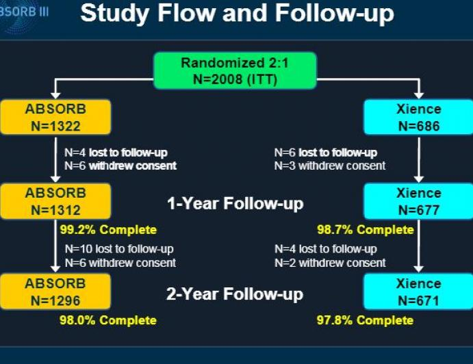 Everolimus-eluting Bioresorbable Vascular Scaffolds in Patients with Coronary Artery Disease:  ABSORB III Trial 2-Year Results