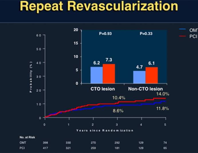 DECISION-CTO: Optimal Medical Therapy With or Without Stenting For Coronary Chronic Total Occlusion