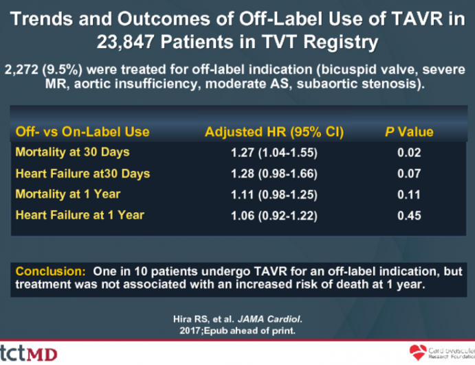 Trends and Outcomes of Off-Label Use of TAVR in 23,847 Patients in TVT Registry