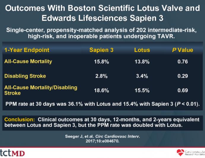 Outcomes With Boston Scientific Lotus Valve and Edwards Lifesciences Sapien 3