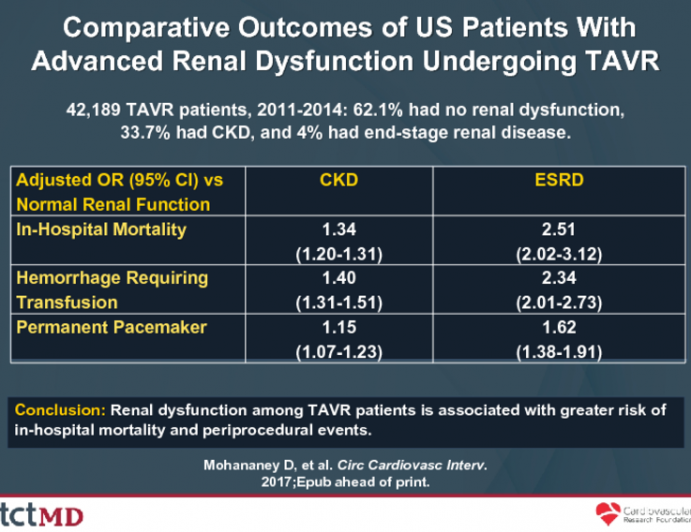 Comparative Outcomes of US Patients With Advanced Renal Dysfunction Undergoing TAVR