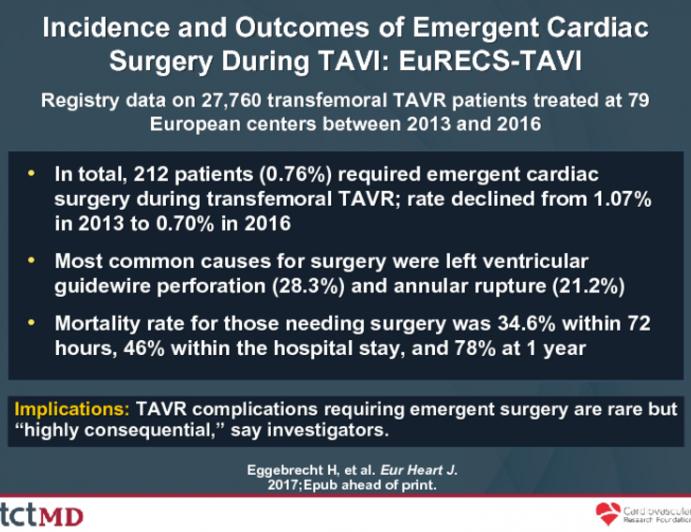 Incidence and Outcomes of Emergent Cardiac Surgery During TAVI: EuRECS-TAVI