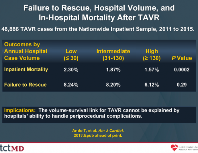 Failure to Rescue, Hospital Volume, andIn-Hospital Mortality After TAVR