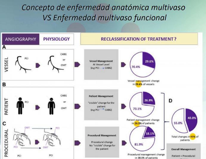 Caso clínico: Varón 41 años. HTA y dislipemia sin tratamiento, obesidad IMC 34.