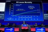 COAPT: MitraClip Reduces Repeat Hospitalizations, Mortality in Functional MR Patients With Severe HF