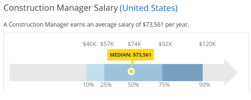 Awesome Project Managers In The Construction Industry In The United States Earn A  Median Salary Of $95,941 (data From Salary.com).
