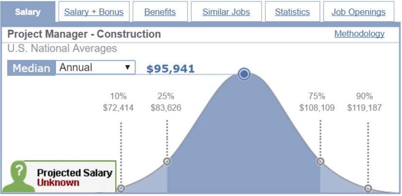 Captivating While The 90th Percentile Of Project Managers Earn $119,000 / Year,  According To The Report, The 90th Percentile Of Construction Managers Earn  $120,000 ...