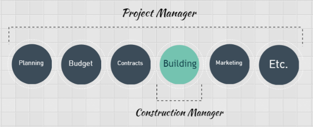 it project management vs construction project Project management the future challenges martin c argimon 082 841 8318 (prarch) school of construction economics wits university pobox 786097, sandton 2146.
