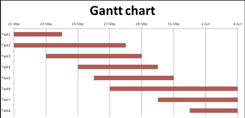 Gantt Chart In Excel - Simple Steps To Create An Excel Gantt Chart