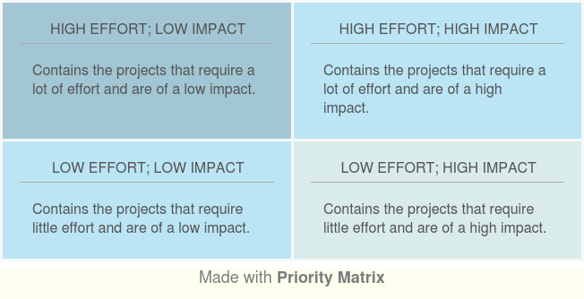 Reducing waste with lean methodology
