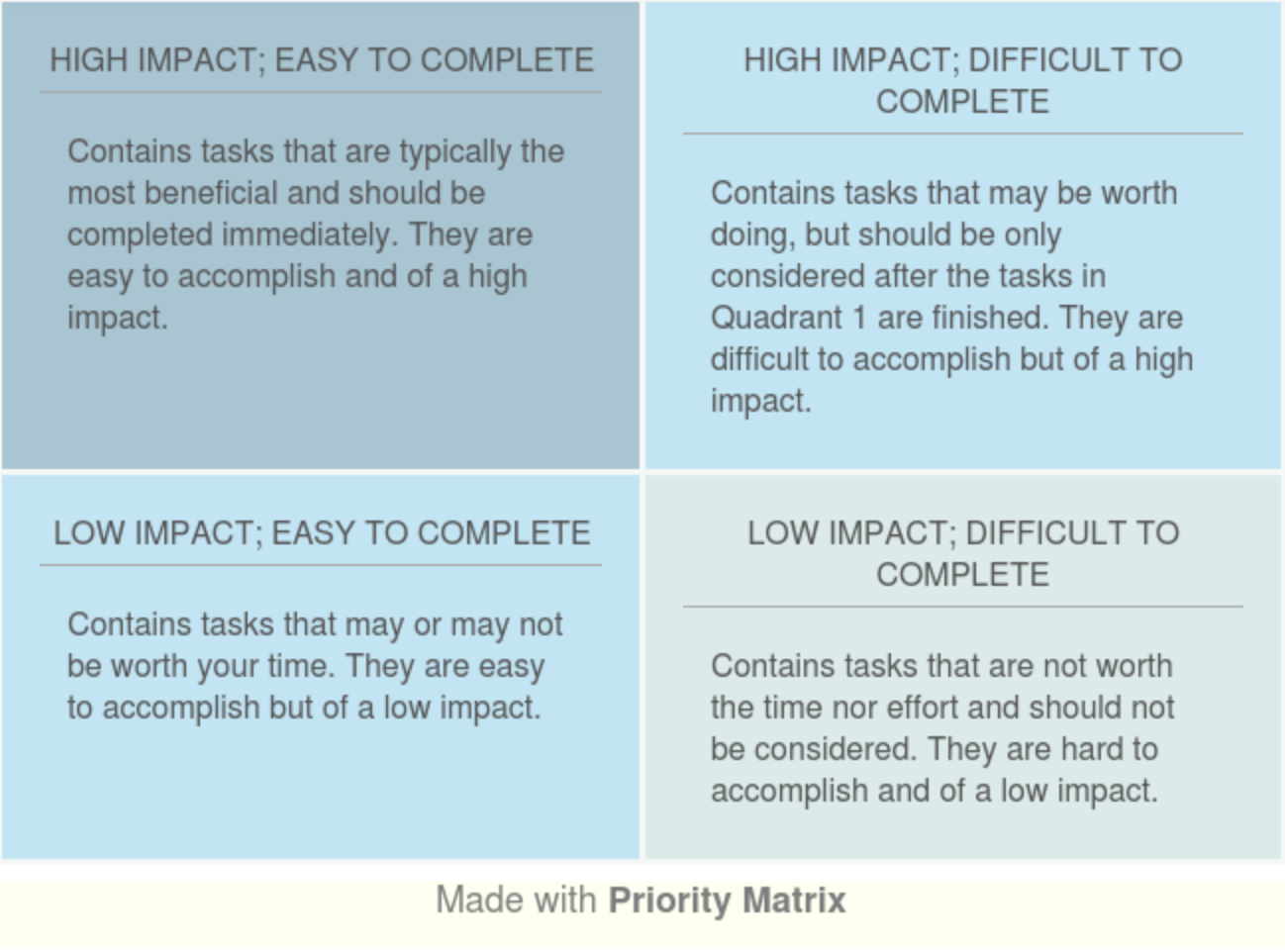 Using the Impact vs. Effort Matrix to finish what you started