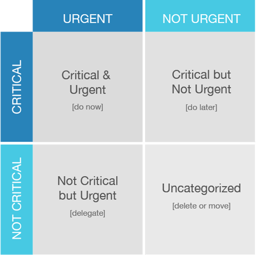 Urgent and Critical Drag and drop Priority Matrix