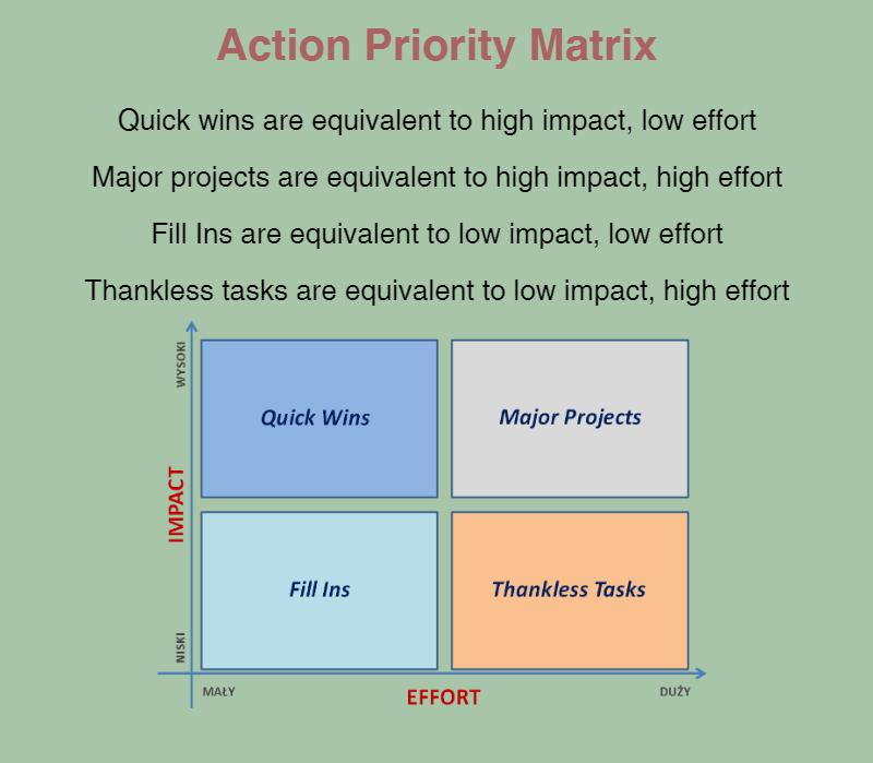 Thankless Tasks Are Equivalent To Low Impact High Effort