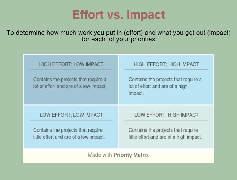 Download This Template Here Action Priority Matrix