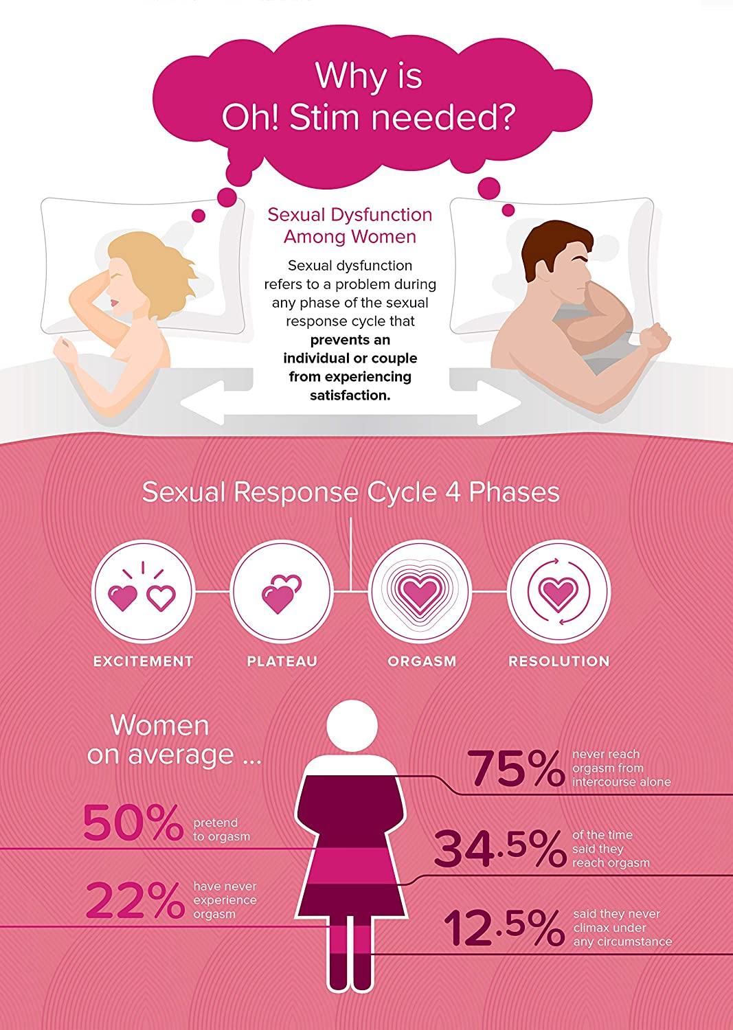 Better Orgasms for Women - Female Sexual Health Device - Pleasure Enhancer for Better Sex - Arousal Electrotherapy - Improve Clitoral Stimulation