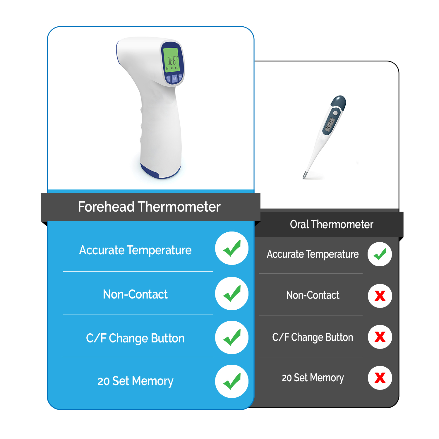 Forehead Thermometer - Digital Medical Non Contact Infrared Temperature Device - for Adults, Children, Baby, Fever Detector. Instant Readings in °C / °F