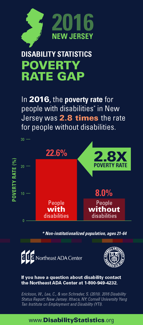 Infographic titled '2016 New Jersey Disability Statistics - Poverty Rate Gap' featuring a bar graph illustrating the comparative poverty rates in percentages for people with and without disabilities within the New Jersey population.