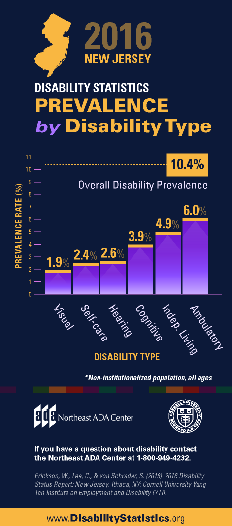 Infographic titled '2016 New Jersey Disability Statistics - Prevalence by Disability Type' featuring a bar graph displaying the percentage prevalence rate for various types of disabilities within the New Jersey population.  1.9% Visual 2.4% Self-care 2.6% Hearing 3.9% Cognitive 4.9% Independent Living 6.0% Ambulatory  If you have any questions about the Americans with Disabilities Act, contact us at 1-800-949-4232