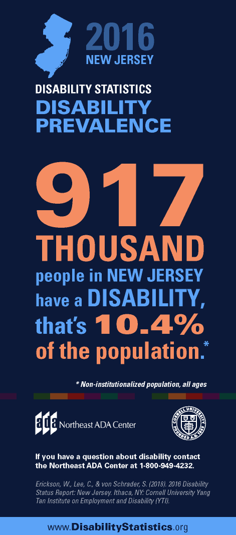 Infographic titled '2016 New Jersey Disability Statistics - Disability Prevalence.'  917,000 people in New Jersey have a disability. That's 10.4% of the population. (Non-institutionalized population, all ages).  If you have any questions about the Americans with Disabilities Act, contact us at 1-800-949-4232