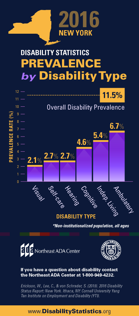 Infographic titled '2016 New York Disability Statistics - Prevalence by Disability Type' featuring a bar graph displaying the percentage prevalence rate for various types of disabilities within the New York state population.  2.1% Visual 2.7% Self-care 2.7% Hearing 4.6% Cognitive 5.4% Independent Living 6.7% Ambulatory 11.5% Overall Disability Prevalence  If you have any questions about the Americans with Disabilities Act, contact us at 1-800-949-4232