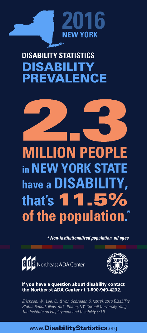 Infographic titled '2016 New York Disability Statistics - Disability Prevalence'  2.3 million people in New York have a disability. That's 11.5% of the population. (Non-institutionalized population, all ages).  If you have any questions about the Americans with Disabilities Act, contact us at 1-800-949-4232