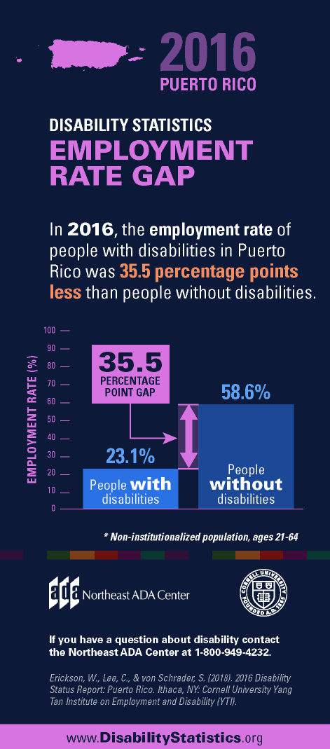 Infographic titled '2016 Puerto Rico Disability Statistics - Employment Rate Gap' featuring a bar graph showing employment rates for people with disabilities and people without disabilities within the U.S. population.  In 2016, the employment rate of people with disabilities in Puerto Rico was 35.5% less than people without disabilities.  People with disabilities had an employment rate of 23.1% and people without disabilities had an employment rate of 58.6%.  If you have any questions about the Americans with Disabilities Act, contact us at 1-800-949-4232