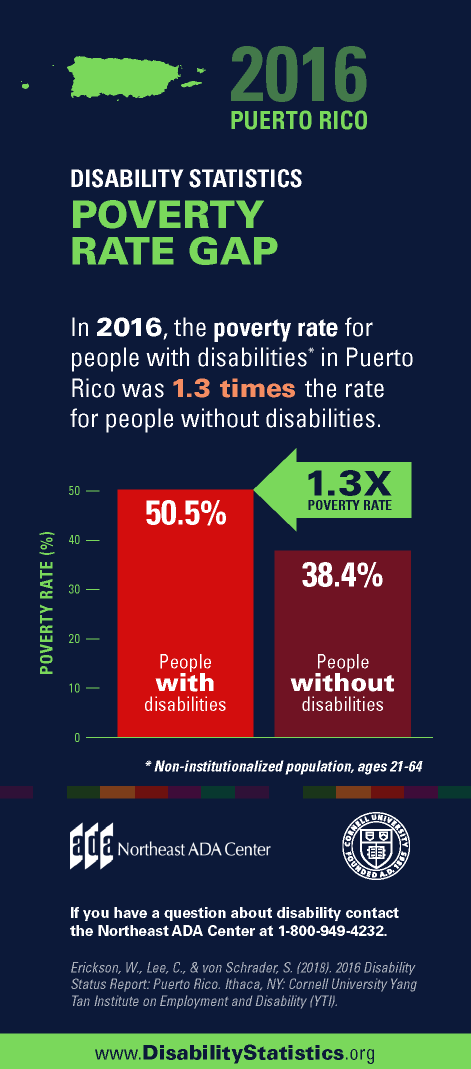 Infographic titled '2016 Puerto Rico Disability Statistics - Poverty Rate Gap' featuring a bar graph illustrating the comparative poverty rates in percentages for people with and without disabilities within the Puerto Rico population.