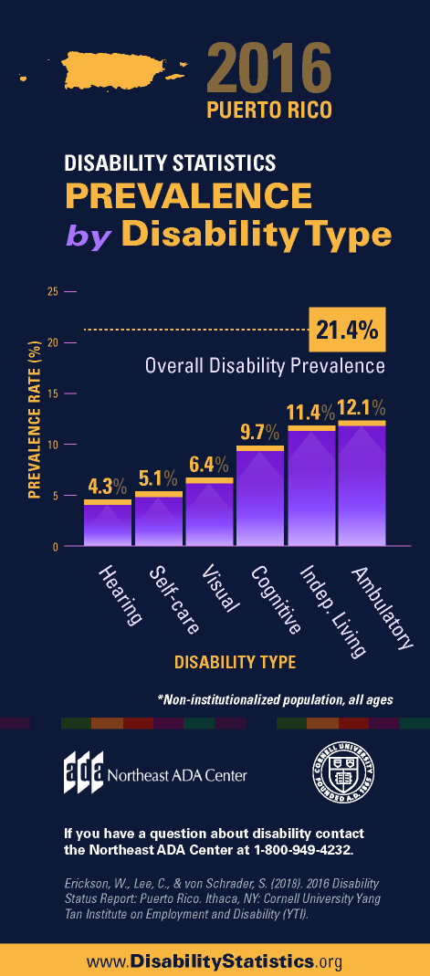 Infographic titled '2016 United States Disability Statistics - Prevalence by Disability Type' featuring a bar graph displaying the percentage prevalence rate for various types of disabilities within the Puerto Rico population.  4.3% Hearing 5.1% Self-care 6.4% Visual 9.7% Cognitive 11.4% Independent Living 12.1% Ambulatory 21.4% Overall Disability Prevalence  If you have any questions about the Americans with Disabilities Act, contact us at 1-800-949-4232