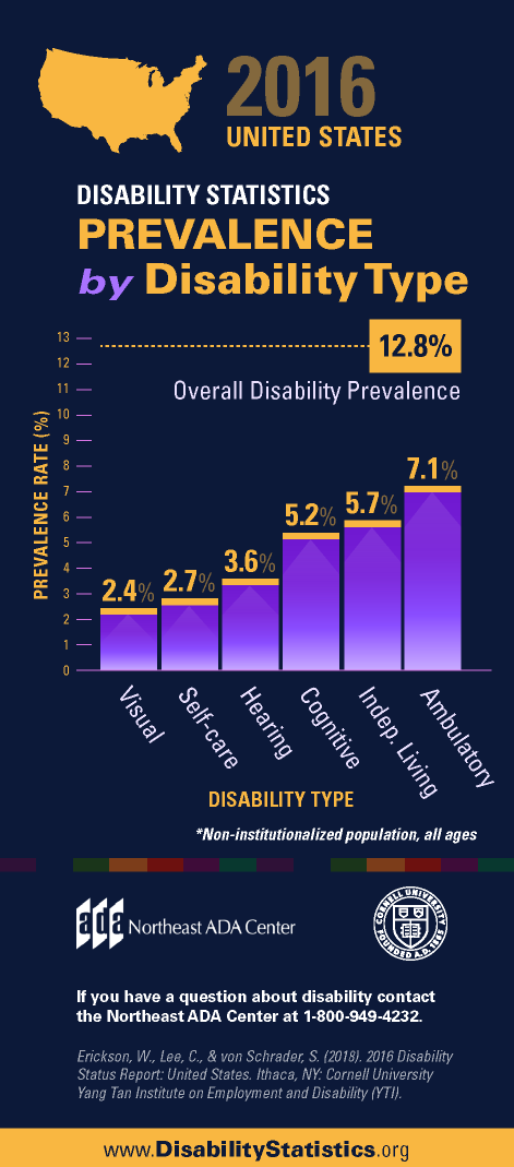 Infographic titled '2016 United States Disability Statistics - Prevalence by Disability Type' featuring a bar graph displaying the percentage prevalence rate for various types of disabilities within the U.S. population.  2.4% Visual 2.7% Self-care 3.6% Hearing 5.2% Cognitive 5.7% Independent Living 7.1% Ambulatory 12.8% Overall  If you have any questions about the Americans with Disabilities Act, contact us at 1-800-949-4232