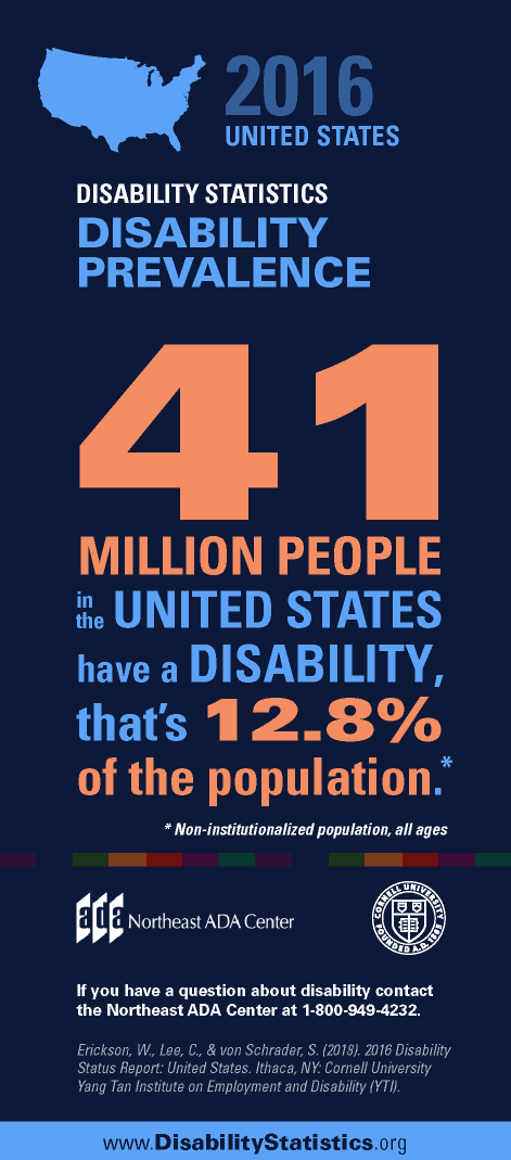 Infographic titled '2016 United States Disability Statistics - Disability Prevalence'  41 million people in the U.S. have a disability. That's 12.8% of the population. (Non-institutionalized population, all ages)  If you have any questions about the Americans with Disabilities Act, contact us at 1-800-949-4232