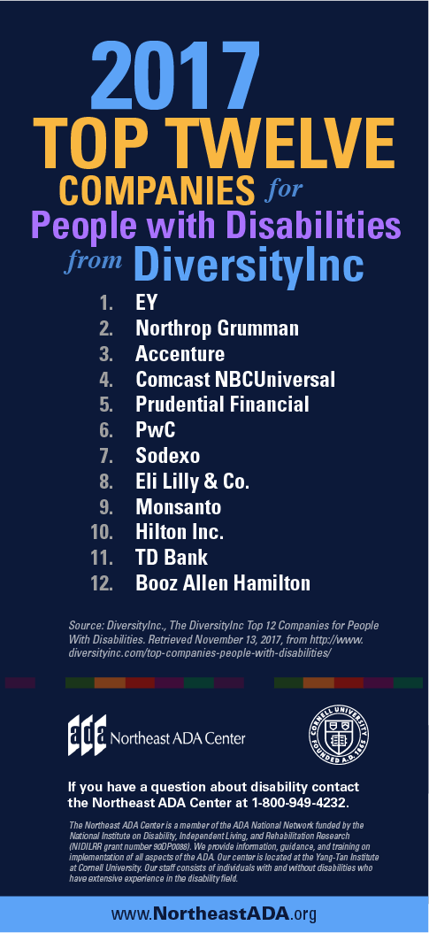 Infographic titled 'Top Twelve Companies for People with Disabilities from DiversityInc, 2017'  1. EY  2. Northrop Grumman  3. Accenture 4. Comcast NBCUniversal 5. Prudential Financial 6. PwC  7. Sodexo 8. Eli Lilly & Co. 9. Monsanto 10. Hilton Inc.  If you have any questions about the Americans with Disabilities Act, contact us at 1-800-949-4232