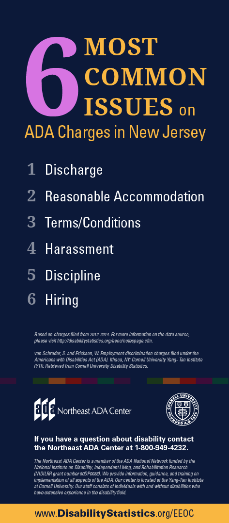 Infographic titled '6 Most Common Issues on ADA Charges in New Jersey'  1. Discharge 2. Reasonable Accommodation 3. Terms/Conditions 4. Harassment 5. Discipline 6. Hiring  If you have any questions about the Americans with Disabilities Act, contact us at 1-800-949-4232