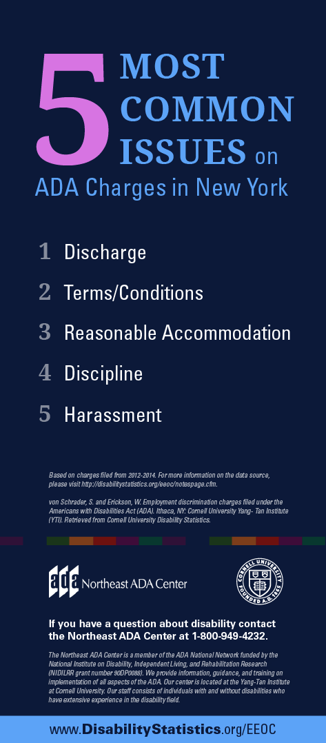 Infographic titled '5 Most Common Issues on ADA Charges in New York'  1. Discharge 2. Terms/Conditions 3. Reasonable Accommodation 4. Discipline 5. Harassment  If you have any questions about the Americans with Disabilities Act, contact us at 1-800-949-4232