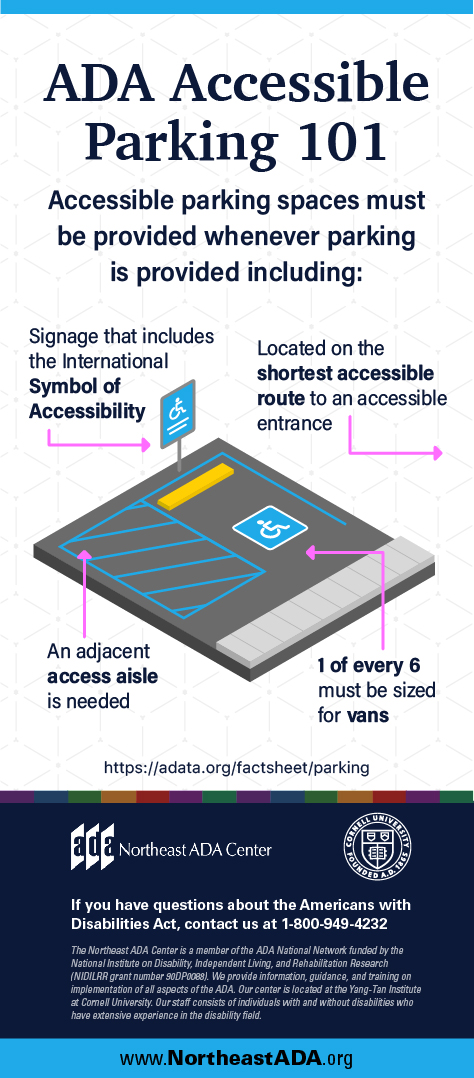 Infographic titled 'ADA Accessible Parking 101' featuring a graphic of an accessible parking spot with arrows identifying aspects listed below.  Accessible parking spaces must be provided whenever parking is provided including:  Signage that includes the International Symbol of Accessibility.  An adjacent access aisle is needed.  Located on the shortest accessible route to an accessible entrance.  1 of every 6 must be sized for vans.  https://adata.org/factsheet/parking  If you have any questions about the Americans with Disabilities Act, contact us at 1-800-949-4232