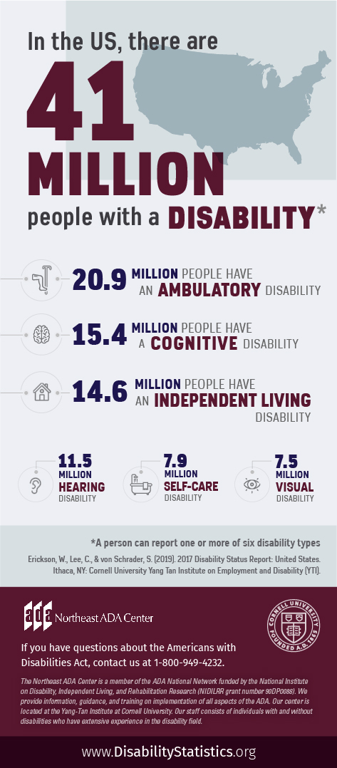 Infographic featuring text on top of an outline of a U.S. map along with icons representing various disability types. In the US, there are 41 Million people with a disability. (A person can report one or more of six disability types). 20.9 Million people have an ambulatory disability. 15.4 Million people have a cognitive disability. 14.6 Million people have an independent living disability. 11.5 Million people have a hearing disability. 7.9 Million people have a self-care disability. 7.5 Million people have a visual disability. Source: Erickson, W., Lee, C., & von Schrader, S. (2019). 2017 Disability Status Report: United States. Ithaca, NY: Cornell University Yang-Tan Institute on Employment and Disability (YTI). If you have questions about the Americans with Disabilities Act, contact the Northeast ADA Center at 1-800-949-4232.
