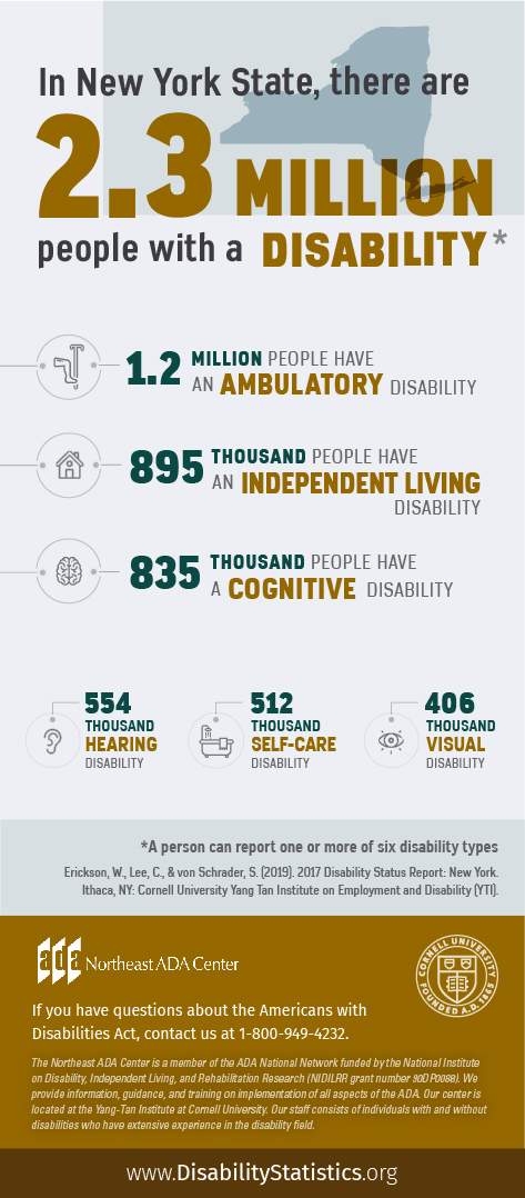 Infographic featuring text on top of an outline of New York State along with icons representing various disability types. In New York State, there are 2.3 Million people with a disability. (A person can report one or more of six disability types). 1.2 Million people have an ambulatory disability. 895 thousand people have an independent living disability. 835 thousand people have a cognitive disability. 554 thousand people have a hearing disability. 512 thousand people have a self-care disability. 406 thousand people have a visual disability. Source: Erickson, W., Lee, C., & von Schrader, S. (2019). 2017 Disability Status Report: United States. Ithaca, NY: Cornell University Yang-Tan Institute on Employment and Disability (YTI). If you have questions about the Americans with Disabilities Act, contact the Northeast ADA Center at 1-800-949-4232