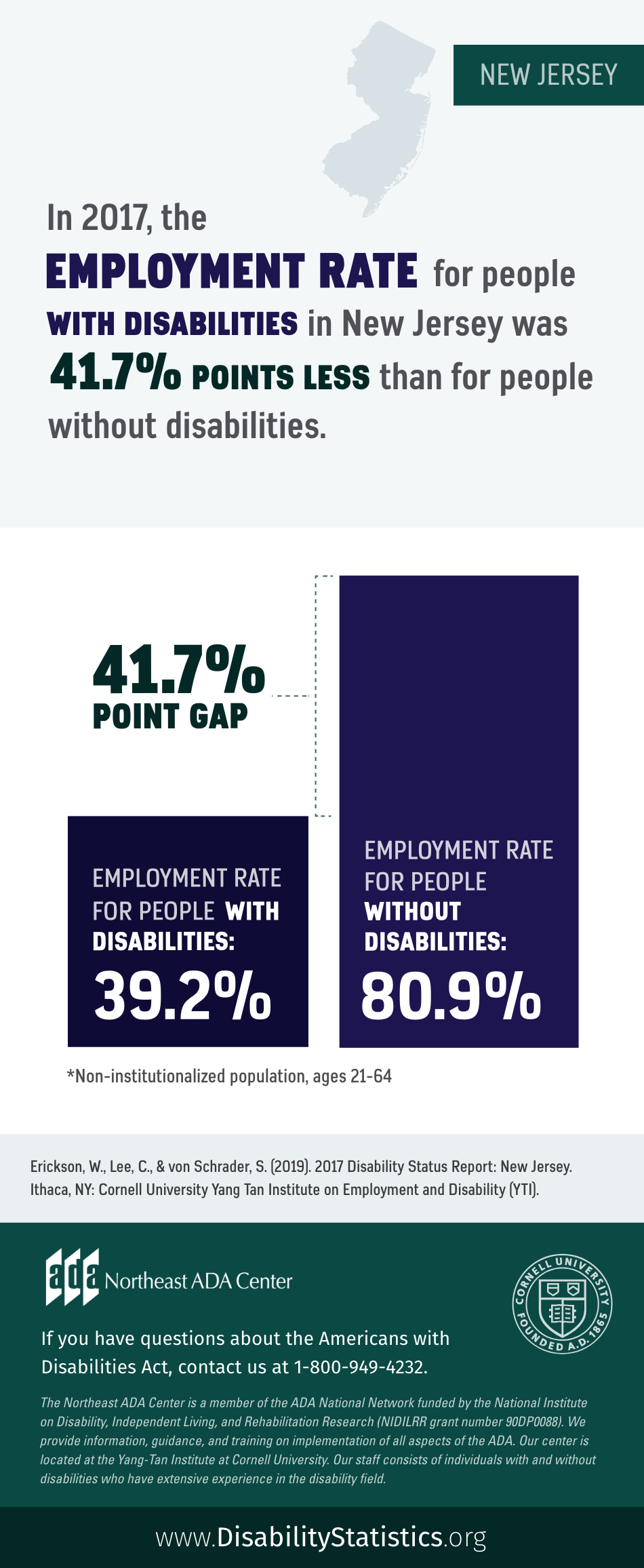 Infographic featuring text on top of an outline of New Jersey along with a bar graph showing employment rates for people with disabilities and people without disabilities in the New Jersey: In 2017, the Employment Rate for people with disabilities in New Jersey was 41.7% points less than for people without disabilities. The Employment rate for people with disabilities was 39.2%. The Employment rate for people without disabilities was 80.9%. Statistics for non-institutionalized population, ages 21-64. Source: Erickson, W., Lee, C., & von Schrader, S. (2019). 2017 Disability Status Report: United States. Ithaca, NY: Cornell University Yang-Tan Institute on Employment and Disability (YTI). If you have questions about the Americans with Disabilities Act, contact the Northeast ADA Center at 1-800-949-4232.