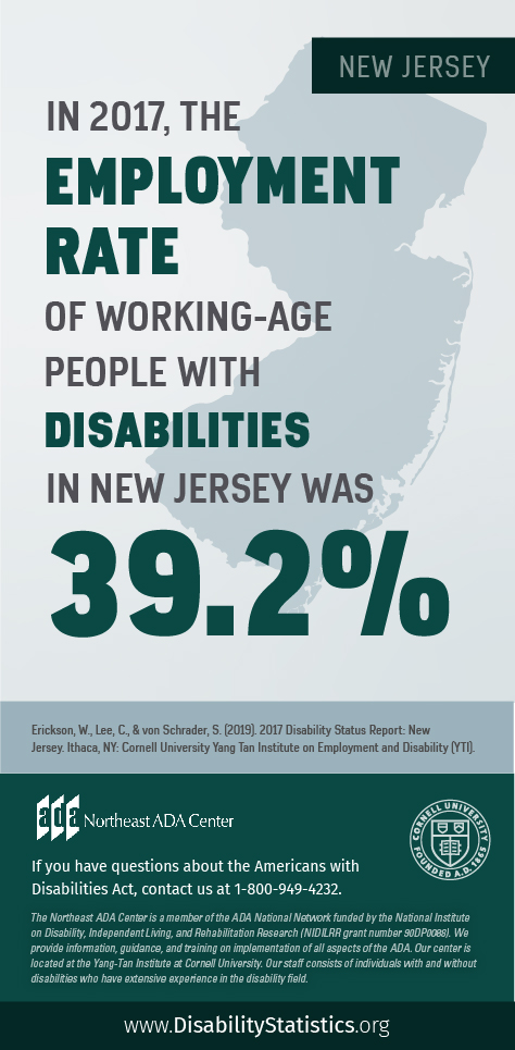 Infographic featuring text on top of an outline of New Jersey: In 2017, the Employment Rate of working-age people with disabilities in New Jersey was 39.2% Source: Erickson, W., Lee, C., & von Schrader, S. (2019). 2017 Disability Status Report: United States. Ithaca, NY: Cornell University Yang-Tan Institute on Employment and Disability (YTI). If you have questions about the Americans with Disabilities Act, contact the Northeast ADA Center at 1-800-949-4232.