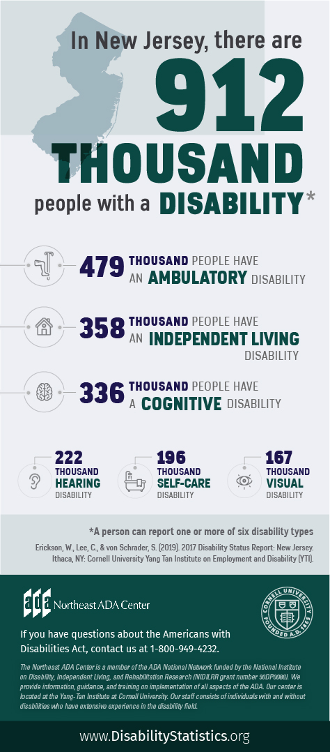 Infographic featuring text on top of an outline of New Jersey along with icons representing various disability types. In New Jersey, there are 912 thousand people with a disability. (A person can report one or more of six disability types). 479 thousand people have an ambulatory disability. 358 people have an independent living disability. 336 thousand people have a cognitive disability. 222 thousand people have a hearing disability. 196 thousand people have a self-care disability. 167 thousand people have a visual disability. Source: Erickson, W., Lee, C., & von Schrader, S. (2019). 2017 Disability Status Report: United States. Ithaca, NY: Cornell University Yang-Tan Institute on Employment and Disability (YTI). If you have questions about the Americans with Disabilities Act, contact the Northeast ADA Center at 1-800-949-4232.