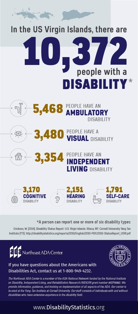 Infographic featuring text on top of an outline of the U.S. Virgin Islands along with icons representing various disability types. In the U.S. Virgin Islands, there are 10,372 people with a disability. (A person can report one or more of six disability types). 5,468 people have an ambulatory disability. 3,480 people have a visual disability. 3,354 people have an independent living disability. 3,170 people have a cognitive disability. 2,151 people have a hearing disability. 1,791 people have a self-care disability. Source: Erickson, W. (2014). Disability Status Report: U.S. Virgin Islands. Ithaca, NY: Cornell University Yang-Tan Institute (YTI). http://disabilitystatistics.org/reports/2010/English/2010-PDF/2010-StatusReport_USVI.pdf If you have questions about the Americans with Disabilities Act, contact the Northeast ADA Center at 1-800-949-4232.