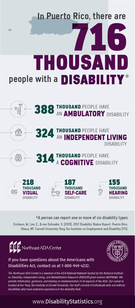 Infographic featuring text on top of an outline of Puerto Rico along with icons representing various disability types. In Puerto Rico, there are 716 thousand people with a disability. (A person can report one or more of six disability types). 388 thousand people have an ambulatory disability. 324 thousand people have an independent living disability. 314 thousand people have a cognitive disability. 218 thousand people have a visual disability. 187 thousand people have a self-care disability. 155 thousand people have a hearing disability. Source: Erickson, W., Lee, C., & von Schrader, S. (2019). 2017 Disability Status Report: United States. Ithaca, NY: Cornell University Yang-Tan Institute on Employment and Disability (YTI). If you have questions about the Americans with Disabilities Act, contact the Northeast ADA Center at 1-800-949-4232.