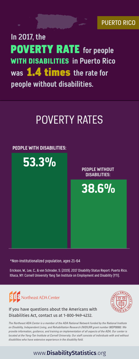 Infographic: In 2017, the poverty rate for people with disabilities in Puerto Rico was 1.4 times the rate for people without disabilities. The poverty rate for people with disabilities was 53.3%. The poverty rate for people without disabilities was 38.6%. Statistics for non-institutionalized population, ages 21-64 Source: Erickson, W., Lee, C., & von Schrader, S. (2019). 2017 Disability Status Report: United States. Ithaca, NY: Cornell University Yang-Tan Institute on Employment and Disability (YTI).  If you have questions about the Americans with Disabilities Act, contact the Northeast ADA Center at 1-800-949-4232.