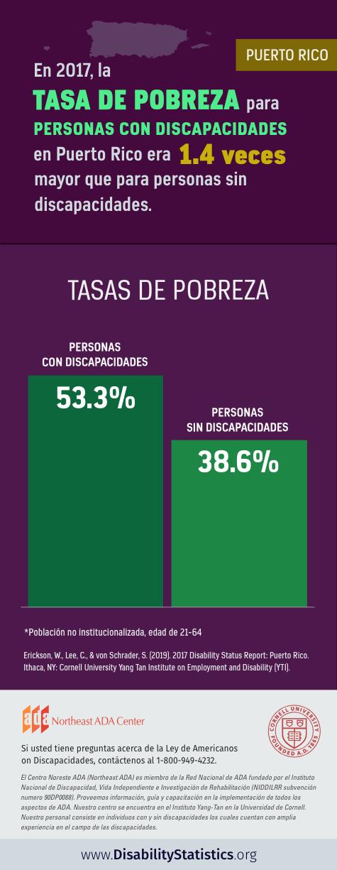 Infografía: En 2017, la tasa de pobreza para personas con discapacidades en Puerto Rico era 1.4 veces mayor que para personas sin discapacidades. La tasa de pobreza para personas con discapacidades era 53.3%. La tasa de pobreza para personas sin discapacidades era 38.6% Población no institucionalizada, edad de 21-64.  Fuente: Erickson, W., Lee, C., & von Schrader, S. (2019). 2017 Disability Status Report: United States. Ithaca, NY: Cornell University Yang-Tan Institute on Employment and Disability (YTI).  Si usted tiene preguntas acerca de la Ley de Americanos con Discapacidades, contáctenos al 1-800-949-4232.